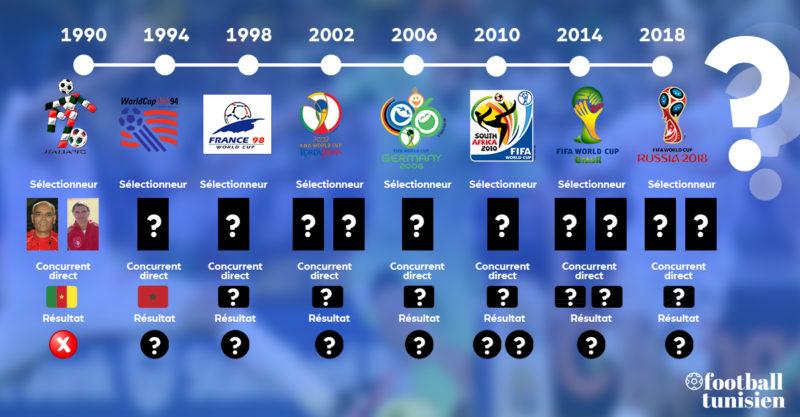 Connaissez-vous l'historique de la Tunisie en éliminatoires de la coupe du monde ?